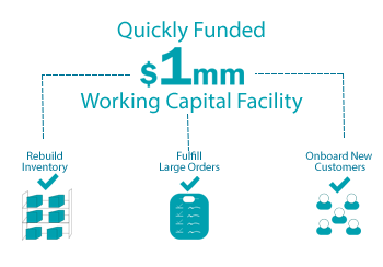 Quickly Funded 1 Million Working Capital Facility