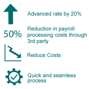 Benefits of a Working Capital Solution from Seacoast Business Funding
